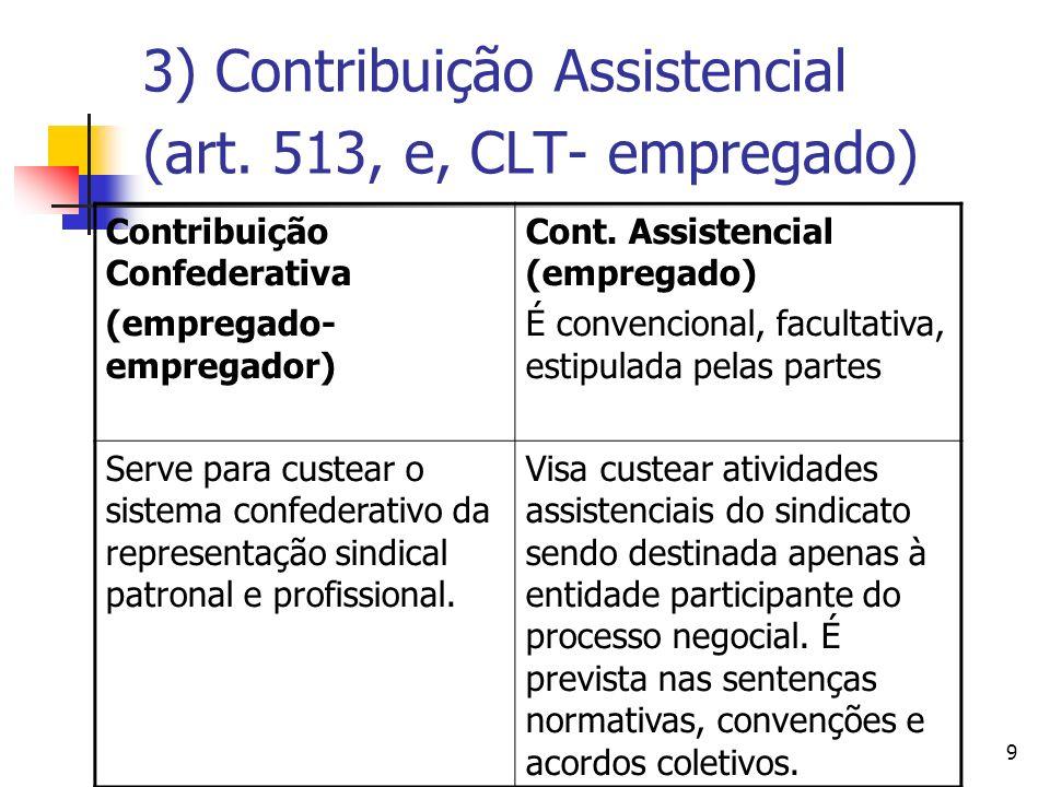 10 4) Mensalidade Sindical ou Contribuição Associativa (art.
