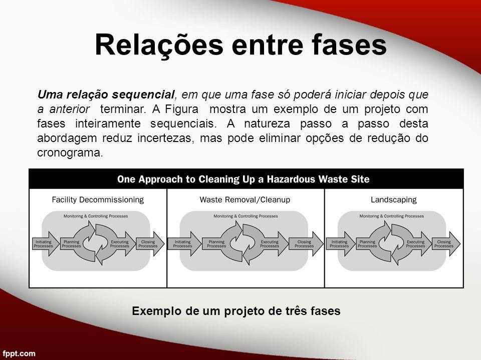 Relações entre fases Uma relação sequencial, em que uma fase só poderá iniciar depois que a anterior terminar. A Figura mostra um exemplo de um projet