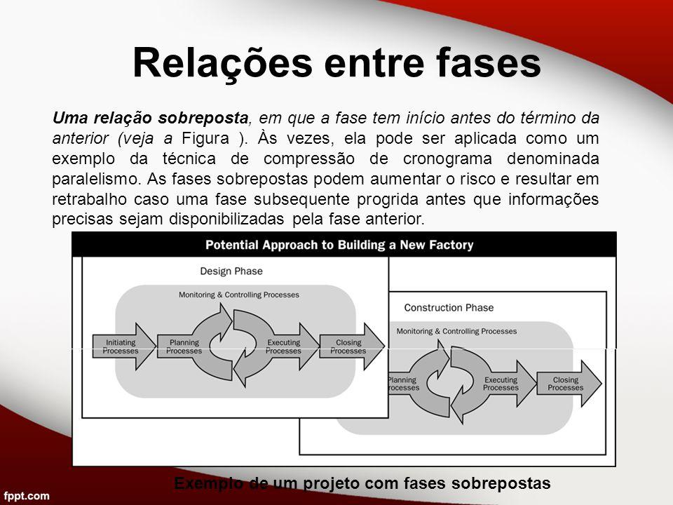Relações entre fases Uma relação sobreposta, em que a fase tem início antes do término da anterior (veja a Figura ). Às vezes, ela pode ser aplicada c