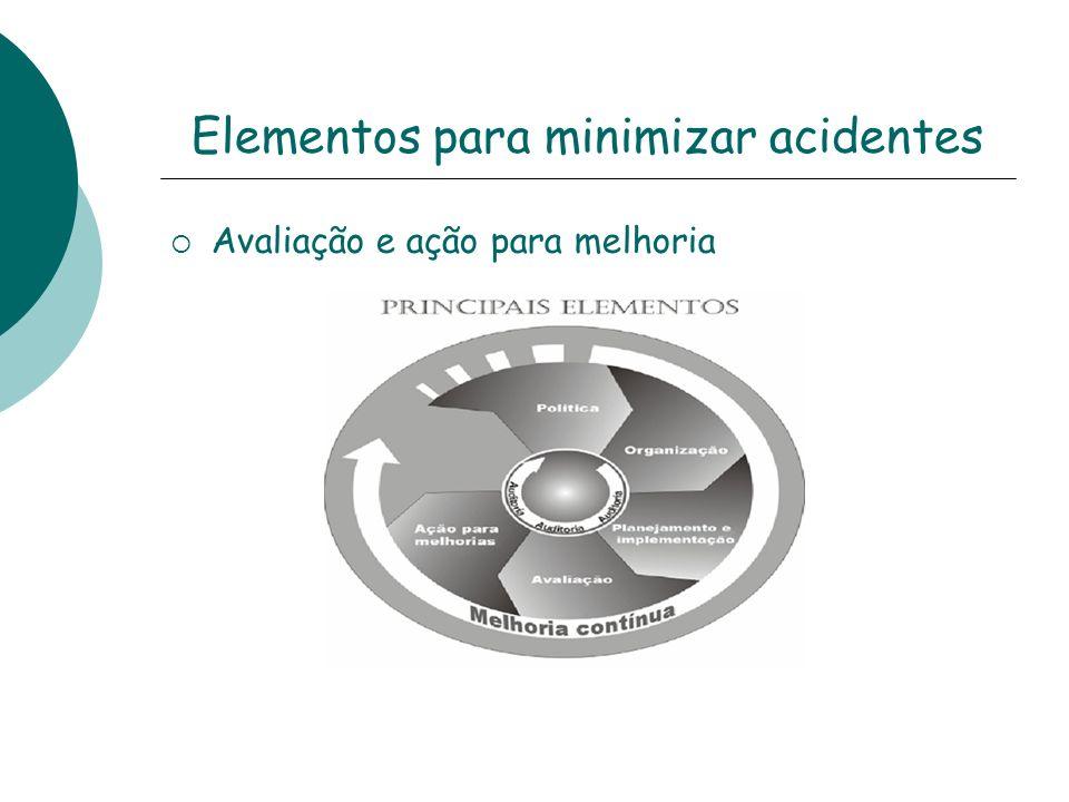 Elementos para minimizar acidentes Avaliação e ação para melhoria