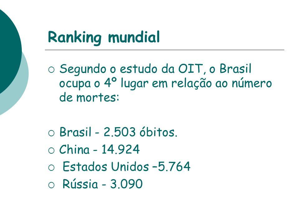 Ranking mundial Segundo o estudo da OIT, o Brasil ocupa o 4º lugar em relação ao número de mortes: Brasil - 2.503 óbitos. China - 14.924 Estados Unido