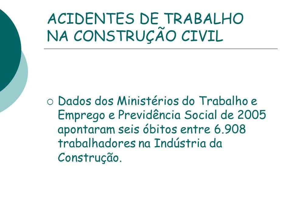 ACIDENTES DE TRABALHO NA CONSTRUÇÃO CIVIL Dados dos Ministérios do Trabalho e Emprego e Previdência Social de 2005 apontaram seis óbitos entre 6.908 t