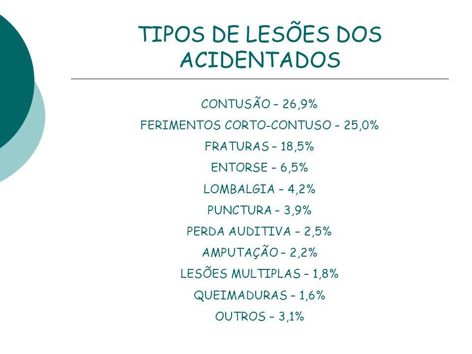 TIPOS DE LESÕES DOS ACIDENTADOS CONTUSÃO – 26,9% FERIMENTOS CORTO-CONTUSO – 25,0% FRATURAS – 18,5% ENTORSE – 6,5% LOMBALGIA – 4,2% PUNCTURA – 3,9% PER