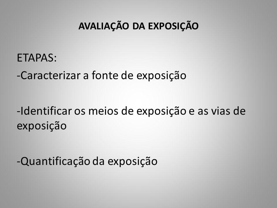 ETAPAS: -Caracterizar a fonte de exposição -Identificar os meios de exposição e as vias de exposição -Quantificação da exposição