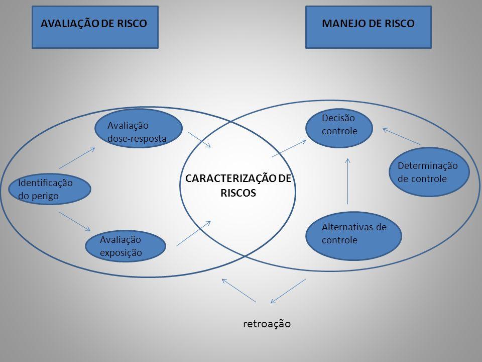 AVALIAÇÃO DE RISCOMANEJO DE RISCO CARACTERIZAÇÃO DE RISCOS Identificação do perigo Avaliação dose-resposta Avaliação exposição Decisão controle Determ