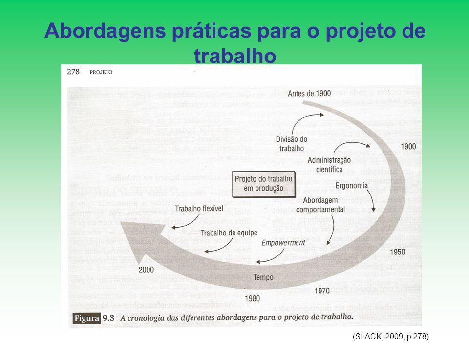 Abordagens práticas para o projeto de trabalho (SLACK, 2009, p.278)