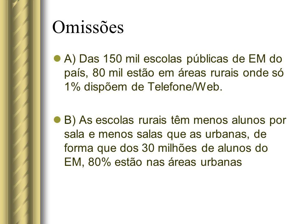 Omissões A) Das 150 mil escolas públicas de EM do país, 80 mil estão em áreas rurais onde só 1% dispõem de Telefone/Web. B) As escolas rurais têm meno