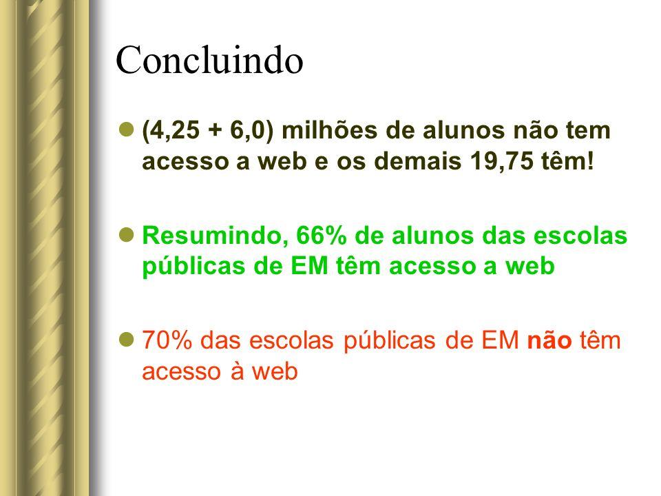 Concluindo (4,25 + 6,0) milhões de alunos não tem acesso a web e os demais 19,75 têm! Resumindo, 66% de alunos das escolas públicas de EM têm acesso a