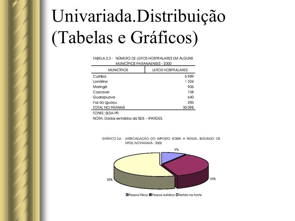 Univariada.Distribuição (Tabelas e Gráficos)
