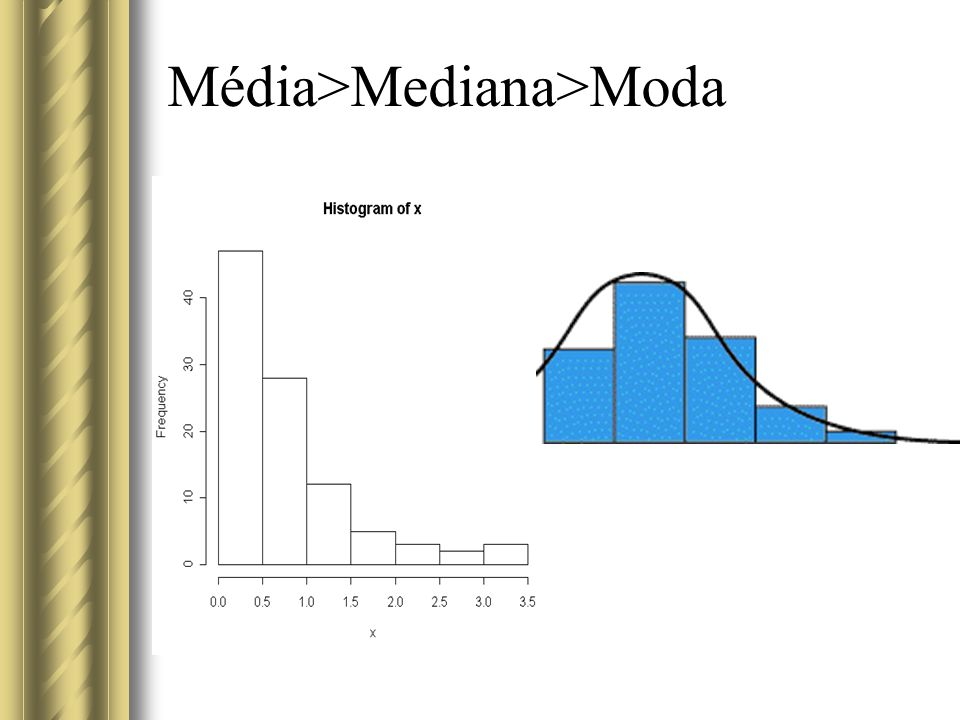 Média>Mediana>Moda