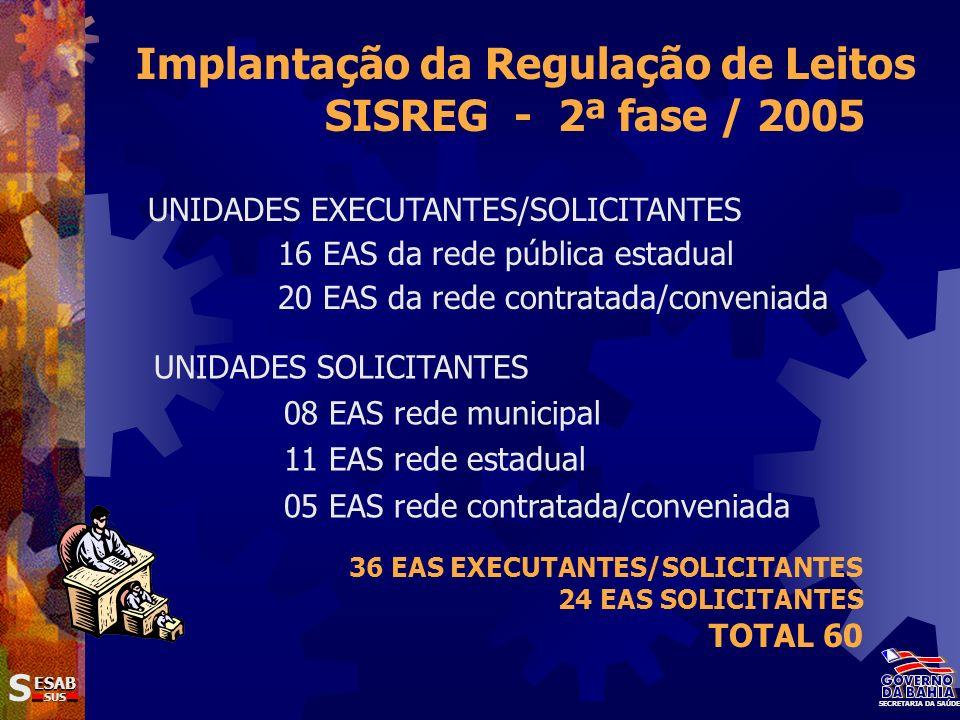 SS ESAB SUS SECRETARIA DA SAÚDE Implantação da Regulação de Leitos SISREG - 2ª fase / 2005 UNIDADES EXECUTANTES/SOLICITANTES 16 EAS da rede pública es