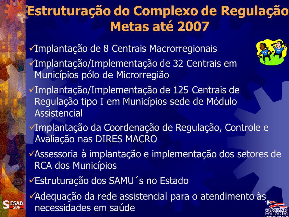 Estruturação do Complexo de Regulação Metas até 2007 Adequação da rede assistencial para o atendimento às necessidades em saúde SS ESAB SUS SECRETARIA