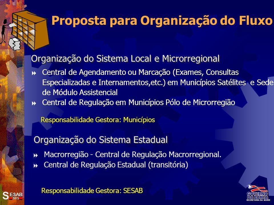 Proposta para Organização do Fluxo Organização do Sistema Estadual Macrorregião - Central de Regulação Macrorregional. Central de Regulação Estadual (