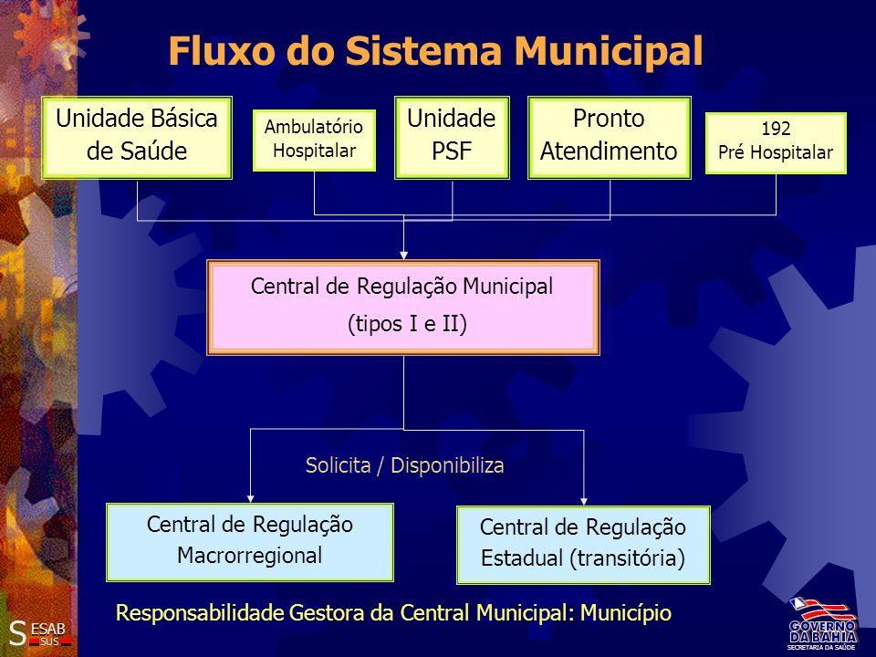 192 Pré Hospitalar Central de Regulação Municipal (tipos I e II) Central de Regulação Macrorregional Central de Regulação Estadual (transitória) Solic