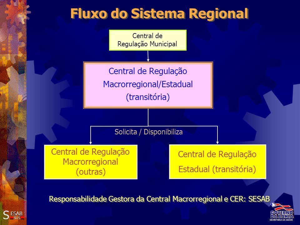 Estruturação do Complexo de Regulação Metas até 2007 Adequação da rede assistencial para o atendimento às necessidades em saúde SS ESAB SUS SECRETARIA DA SAÚDE Implantação de 8 Centrais Macrorregionais Implantação/Implementação de 32 Centrais em Municípios pólo de Microrregião Implantação/Implementação de 125 Centrais de Regulação tipo I em Municípios sede de Módulo Assistencial Implantação da Coordenação de Regulação, Controle e Avaliação nas DIRES MACRO Assessoria à implantação e implementação dos setores de RCA dos Municípios Estruturação dos SAMU´s no Estado
