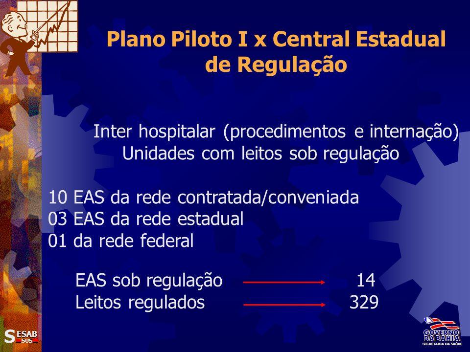SS ESAB SUS SECRETARIA DA SAÚDE Plano Piloto I x Central Estadual de Regulação Inter hospitalar (procedimentos e internação) Unidades com leitos sob r