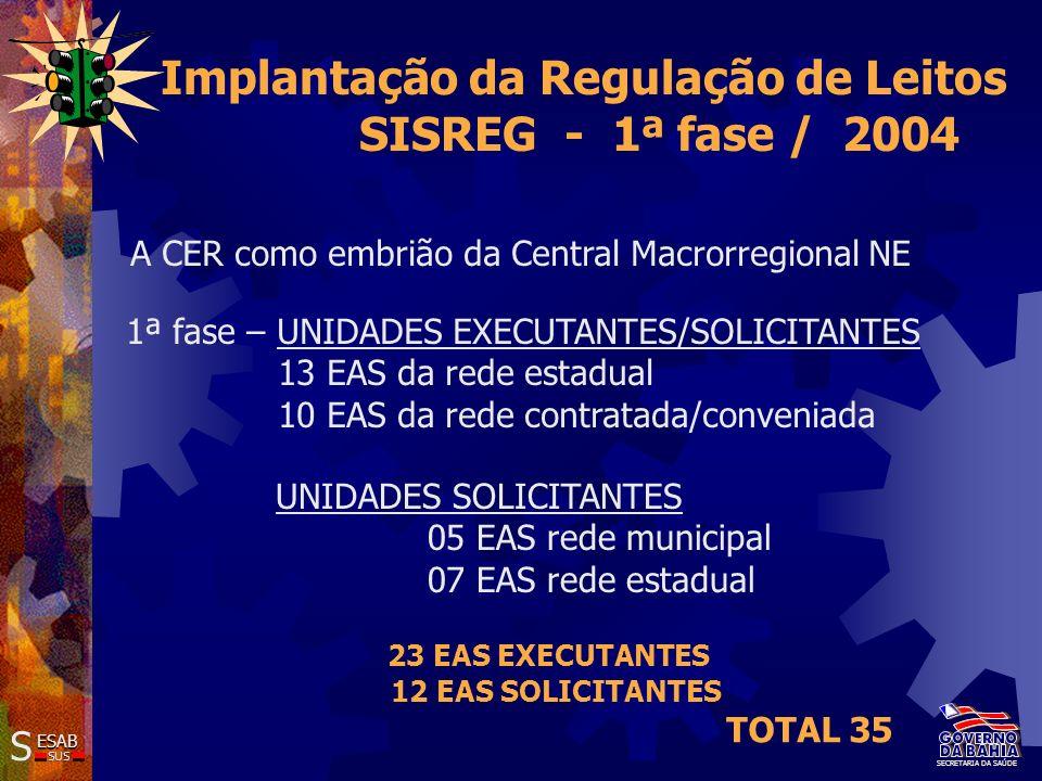 SS ESAB SUS SECRETARIA DA SAÚDE Implantação da Regulação de Leitos SISREG - 2ª fase / 2005 UNIDADES EXECUTANTES/SOLICITANTES 16 EAS da rede pública estadual 20 EAS da rede contratada/conveniada UNIDADES SOLICITANTES 08 EAS rede municipal 11 EAS rede estadual 05 EAS rede contratada/conveniada 36 EAS EXECUTANTES/SOLICITANTES 24 EAS SOLICITANTES TOTAL 60