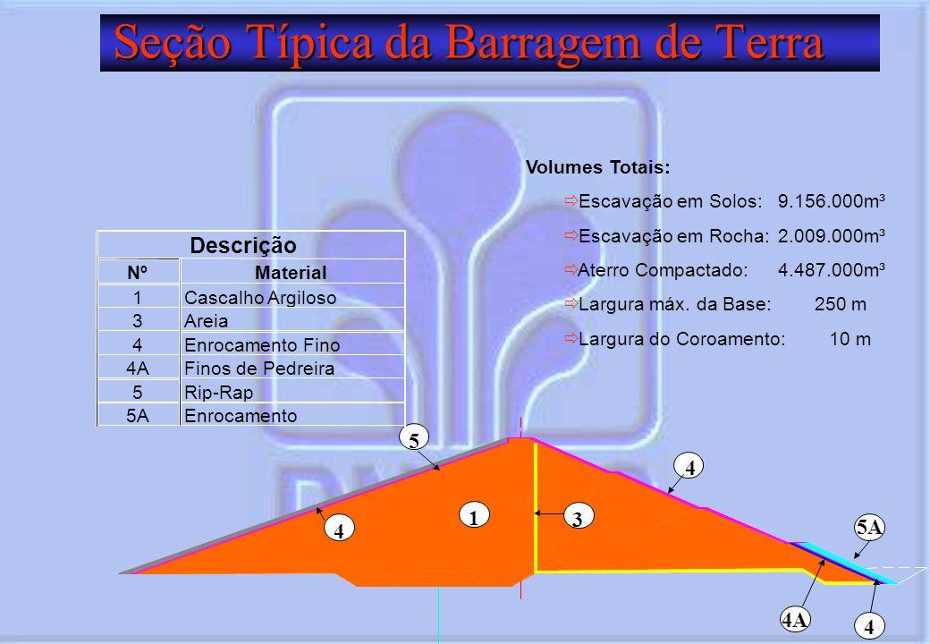 Seção Típica da Barragem de Terra 1 5 3 4 5A 4A 4 4 NºMaterial 1Cascalho Argiloso 3Areia 4Enrocamento Fino 4AFinos de Pedreira 5Rip-Rap 5AEnrocamento