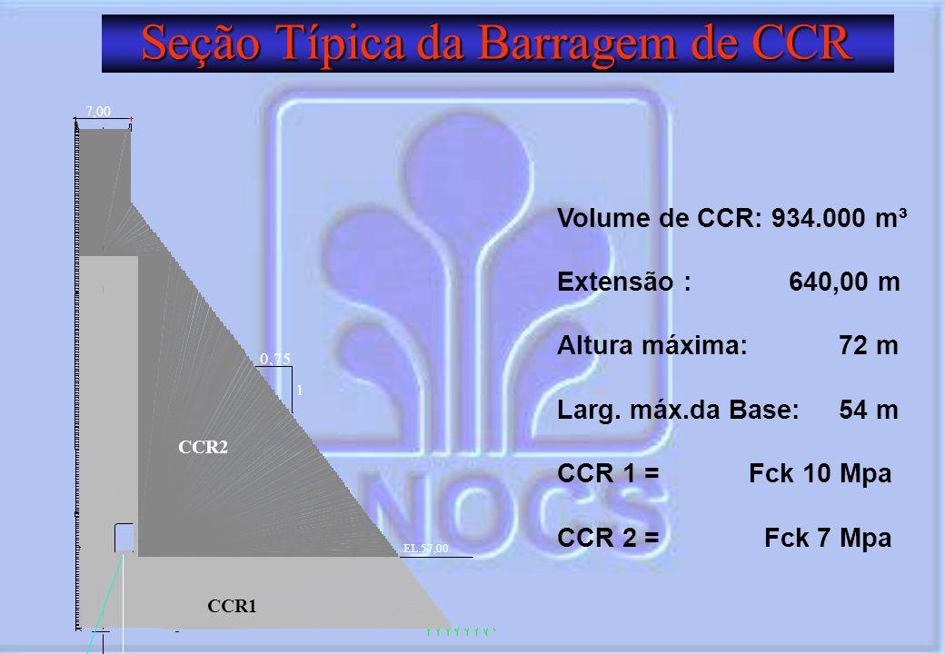 Seção Típica da Barragem de CCR EL.57,00 0,75 1 CCR1 CCR2 Volume de CCR: 934.000 m³ Extensão : 640,00 m Altura máxima: 72 m Larg. máx.da Base: 54 m CC