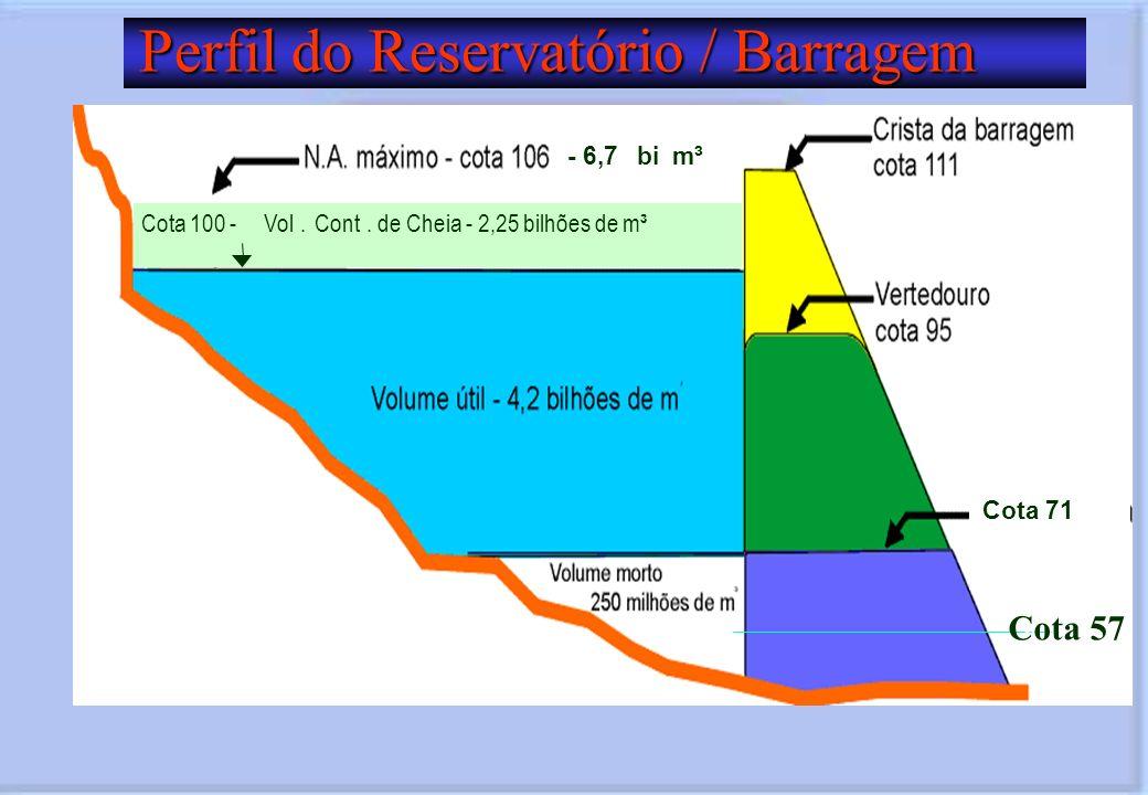 Perfil do Reservatório / Barragem Cota 71 Cota 100 -Vol.Cont. de Cheia - 2,25 bilhões de m³ - 6,7bim³ T A 57Cota 57