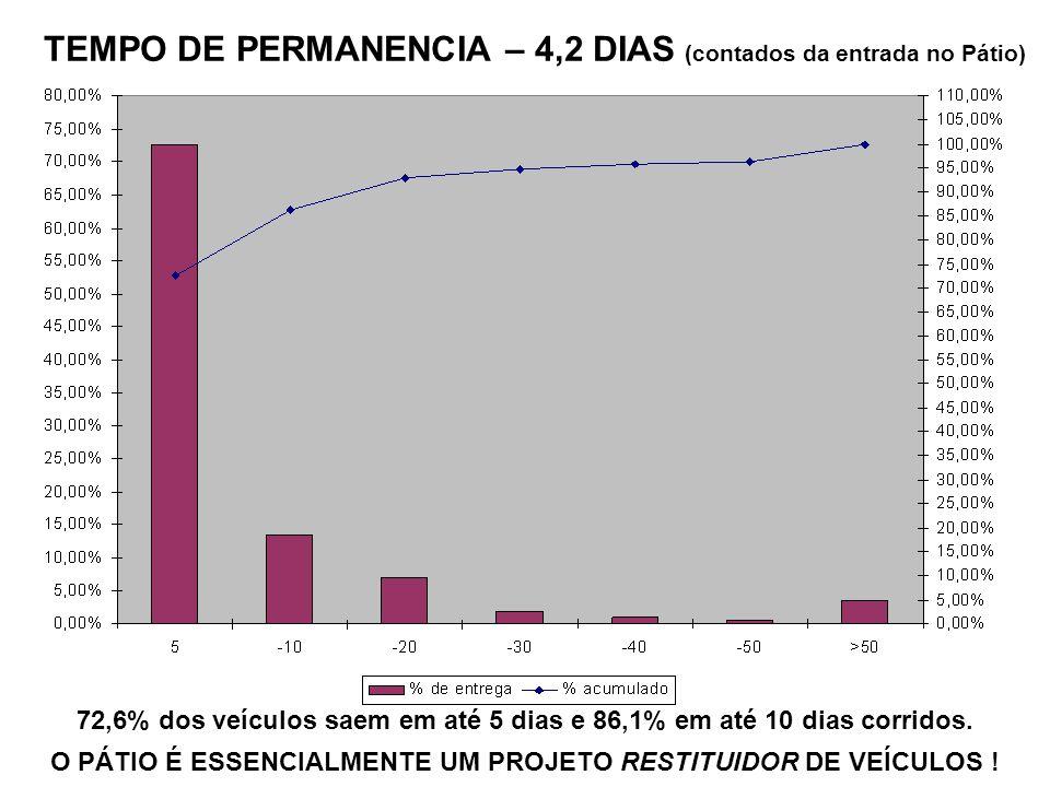 TEMPO DE PERMANENCIA – 4,2 DIAS (contados da entrada no Pátio) 72,6% dos veículos saem em até 5 dias e 86,1% em até 10 dias corridos. O PÁTIO É ESSENC