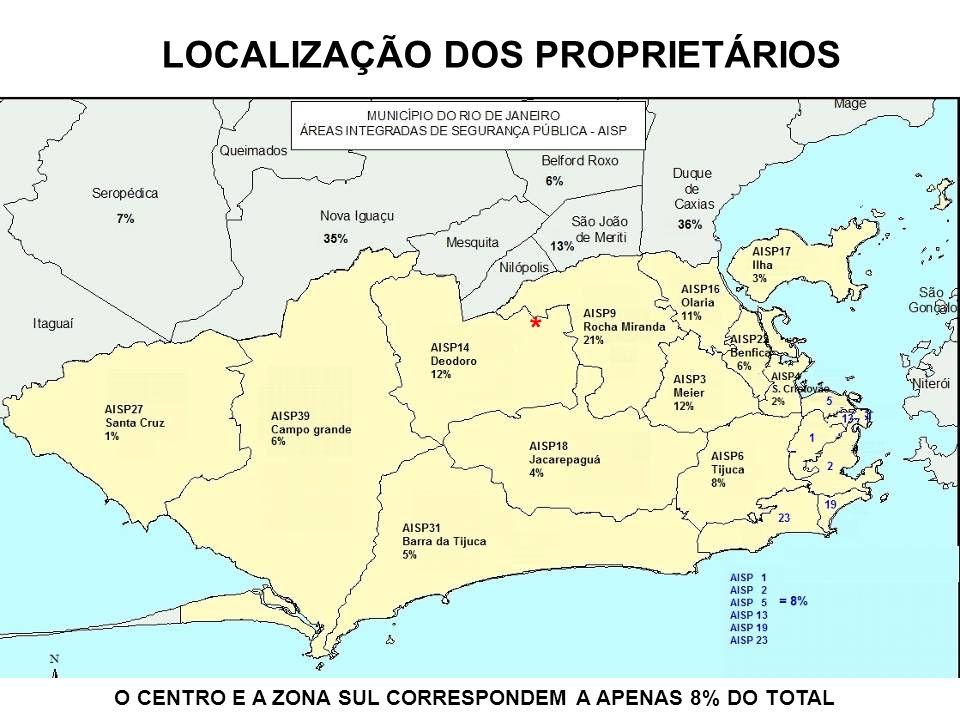 LOCALIZAÇÃO DOS PROPRIETÁRIOS O CENTRO E A ZONA SUL CORRESPONDEM A APENAS 8% DO TOTAL *