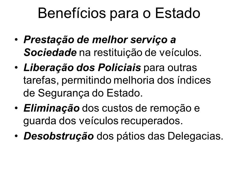 Benefícios para o Estado Prestação de melhor serviço a Sociedade na restituição de veículos. Liberação dos Policiais para outras tarefas, permitindo m