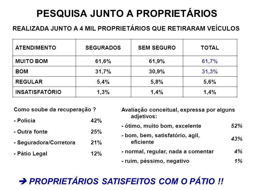 PESQUISA JUNTO A PROPRIETÁRIOS ATENDIMENTOSEGURADOSSEM SEGUROTOTAL MUITO BOM61,6%61,9%61,7% BOM31,7%30,9%31,3% REGULAR5,4%5,8%5,6% INSATISFATÓRIO1,3%1