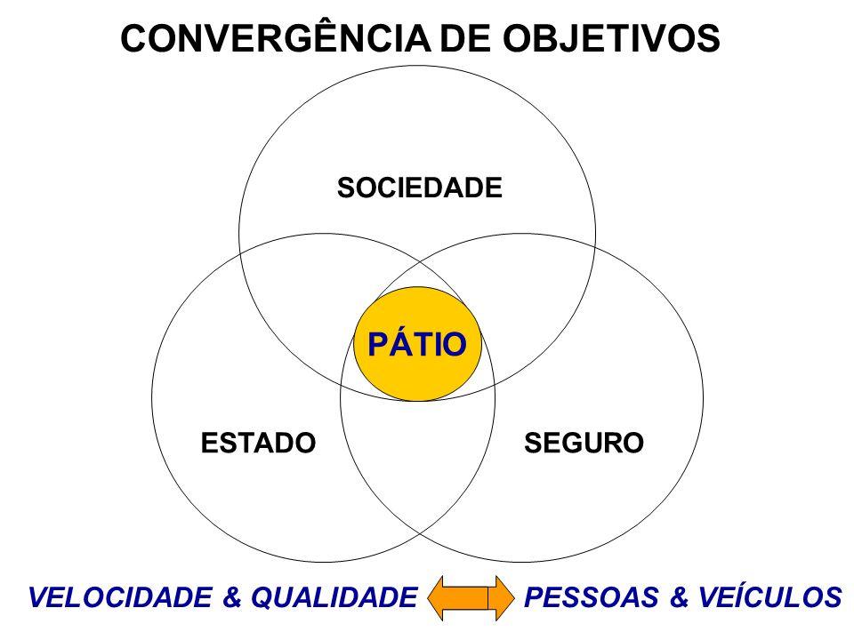SOCIEDADE ESTADOSEGURO CONVERGÊNCIA DE OBJETIVOS VELOCIDADE & QUALIDADEPESSOAS & VEÍCULOS PÁTIO
