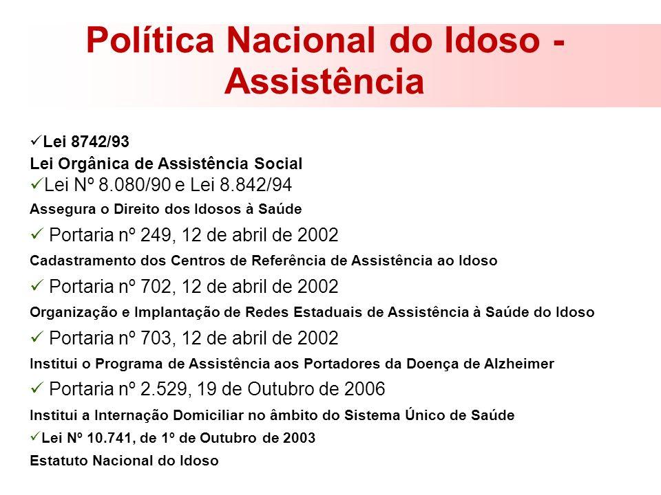Política Nacional do Idoso - Assistência Lei 8742/93 Lei Orgânica de Assistência Social Lei Nº 8.080/90 e Lei 8.842/94 Assegura o Direito dos Idosos à