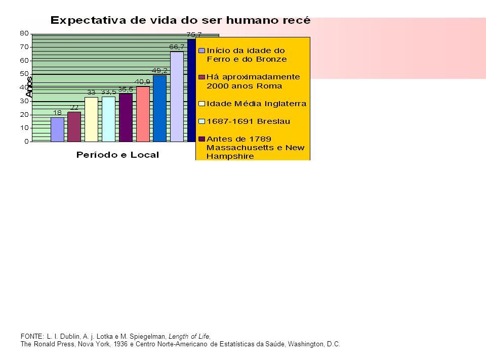 População Idosa Mundial Expectativa de Vida: Países desenvolvidos – 78 anos.