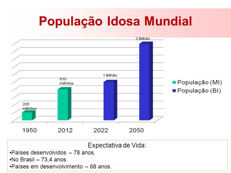 População Idosa Mundial Expectativa de Vida: Países desenvolvidos – 78 anos. No Brasil – 73,4 anos. Países em desenvolvimento – 68 anos.
