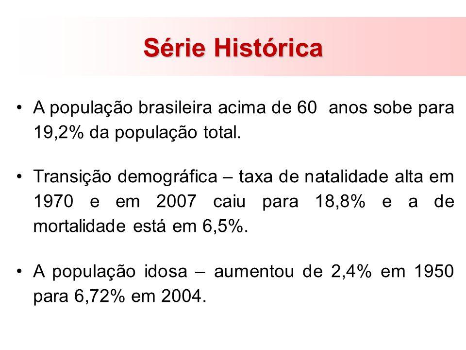 Série Histórica A população brasileira acima de 60 anos sobe para 19,2% da população total. Transição demográfica – taxa de natalidade alta em 1970 e