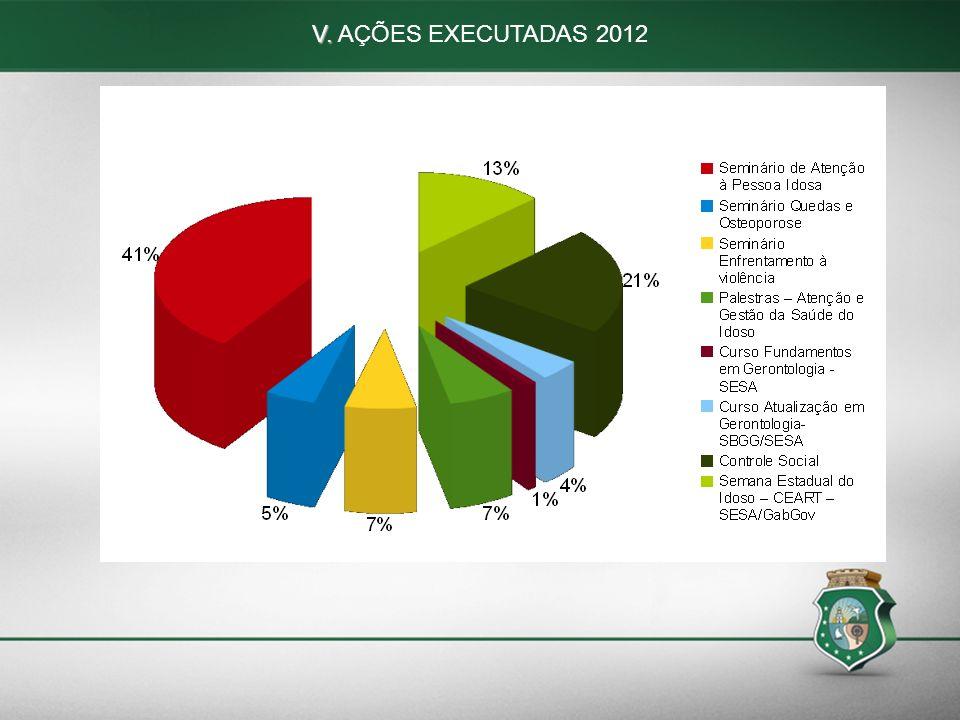 63 V. V. AÇÕES EXECUTADAS 2012