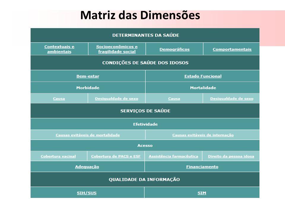 Matriz das Dimensões