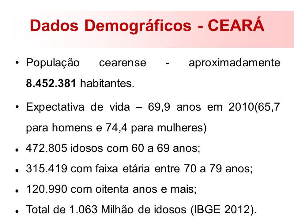 Dados Demográficos - CEARÁ População cearense - aproximadamente 8.452.381 habitantes. Expectativa de vida – 69,9 anos em 2010(65,7 para homens e 74,4