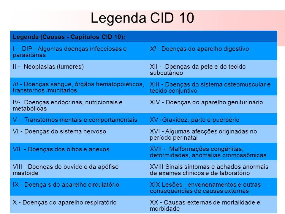 Legenda CID 10 Legenda (Causas - Capítulos CID 10): I - DIP - Algumas doenças infecciosas e parasitárias XI - Doenças do aparelho digestivo II - Neopl