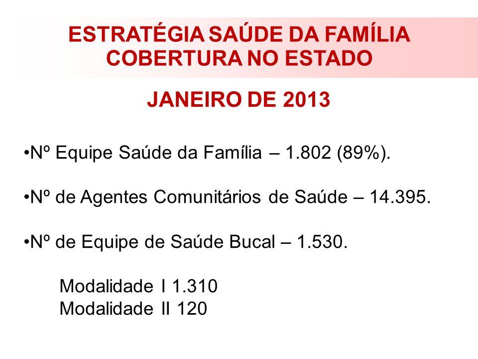 ESTRATÉGIA SAÚDE DA FAMÍLIA COBERTURA NO ESTADO JANEIRO DE 2013 Nº Equipe Saúde da Família – 1.802 (89%). Nº de Agentes Comunitários de Saúde – 14.395