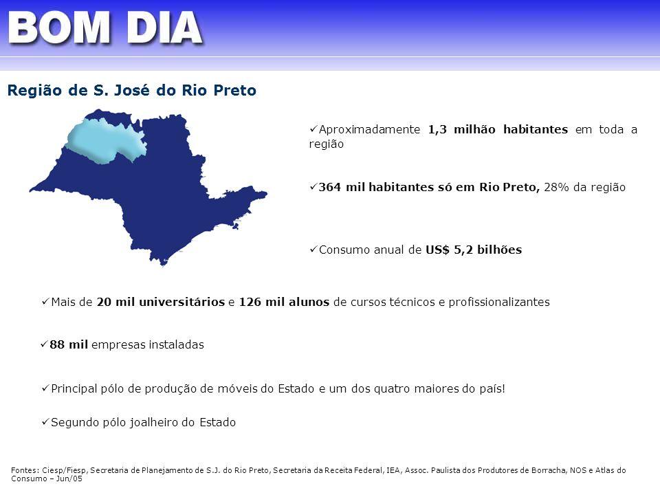 Aproximadamente 1,3 milhão habitantes em toda a região Fontes: Ciesp/Fiesp, Secretaria de Planejamento de S.J. do Rio Preto, Secretaria da Receita Fed