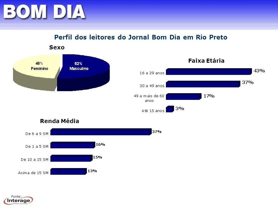 Sexo Faixa Etária Renda Média Fonte: Perfil dos leitores do Jornal Bom Dia em Rio Preto