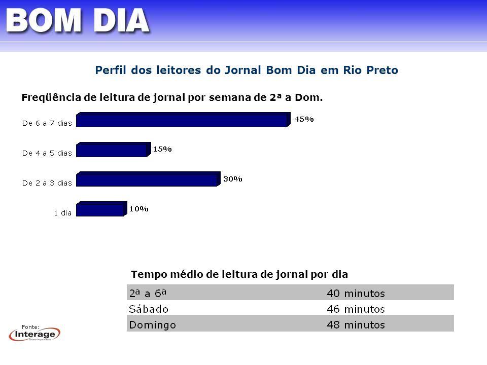 Freqüência de leitura de jornal por semana de 2ª a Dom. Tempo médio de leitura de jornal por dia Fonte: Perfil dos leitores do Jornal Bom Dia em Rio P