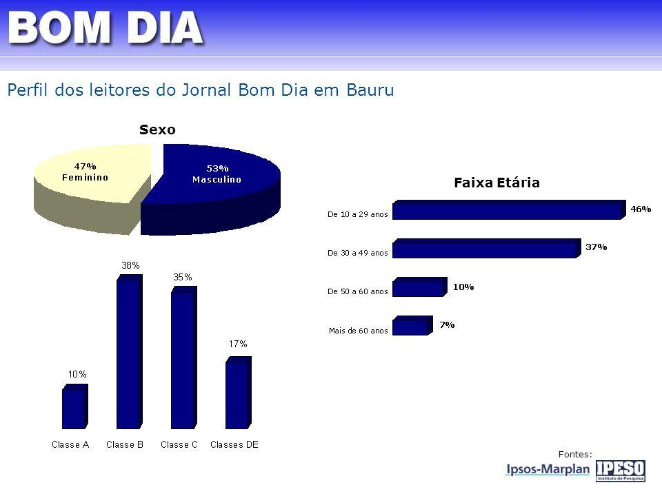 Perfil dos leitores do Jornal Bom Dia em Bauru Sexo Faixa Etária Fontes: