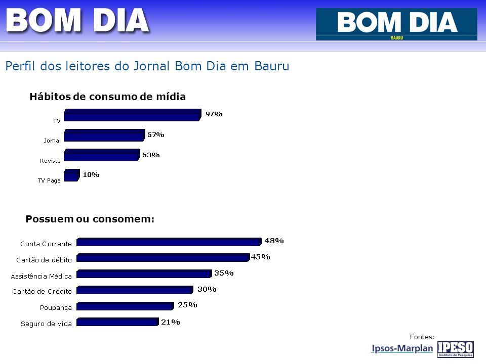 Hábitos de consumo de mídia Possuem ou consomem: Fontes: Perfil dos leitores do Jornal Bom Dia em Bauru
