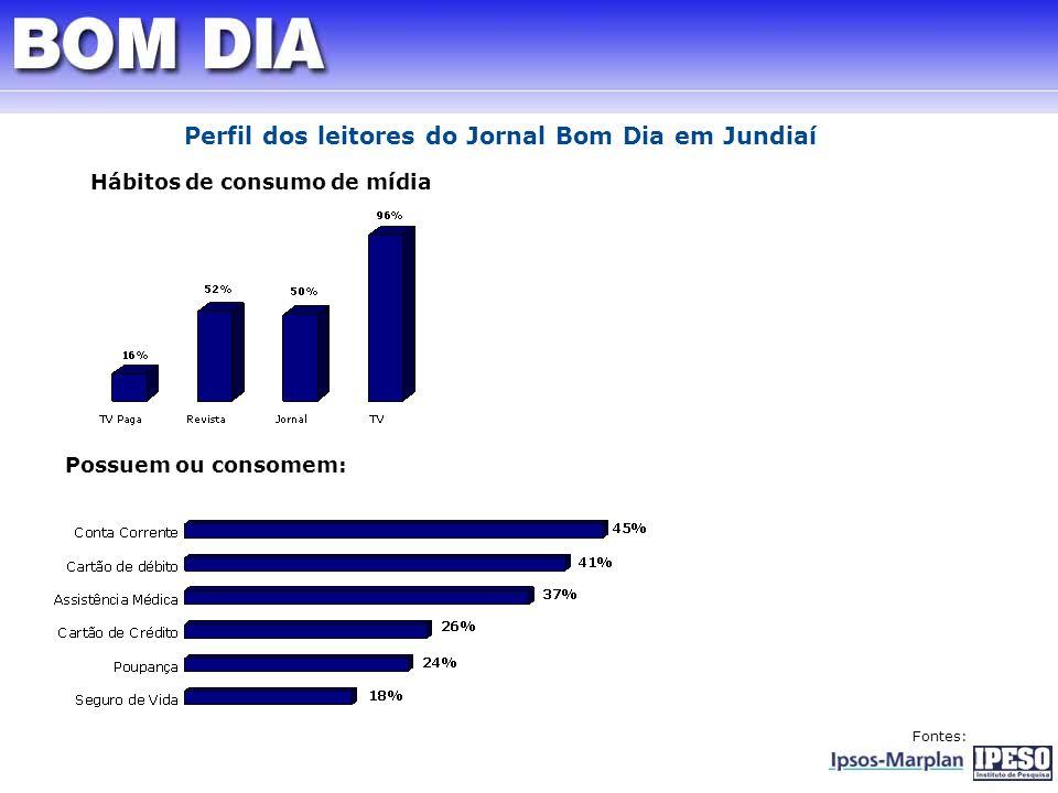 Hábitos de consumo de mídia Possuem ou consomem: Fontes: Perfil dos leitores do Jornal Bom Dia em Jundiaí