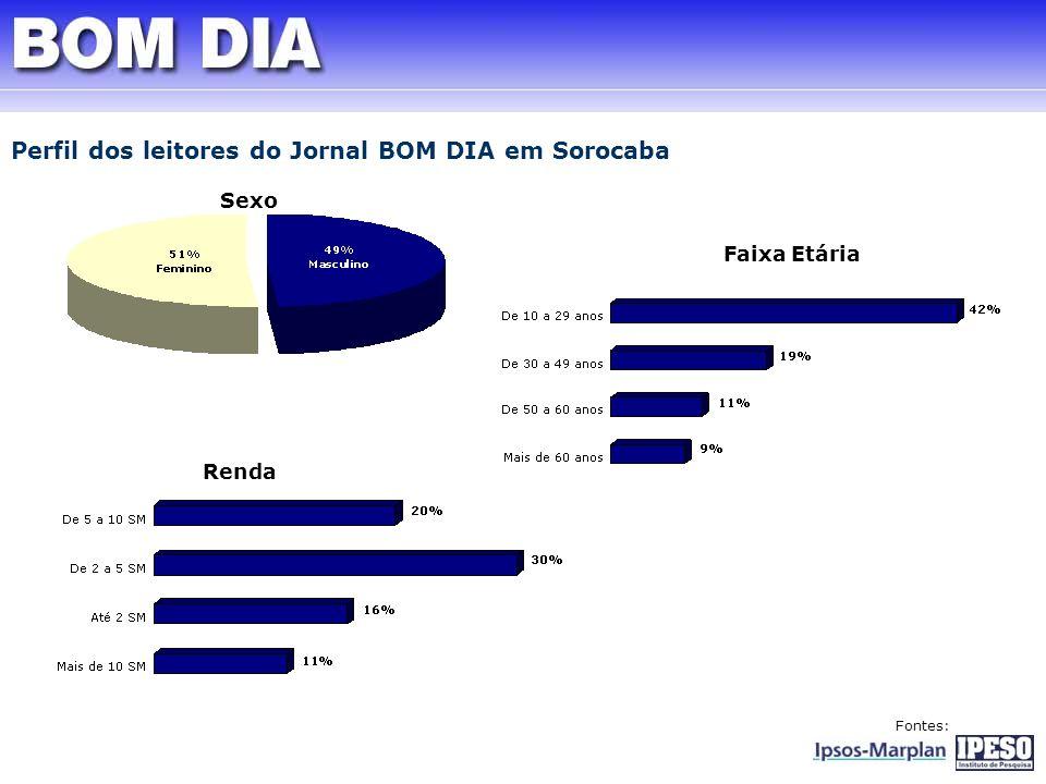 Perfil dos leitores do Jornal BOM DIA em Sorocaba Sexo Renda Fontes: Faixa Etária
