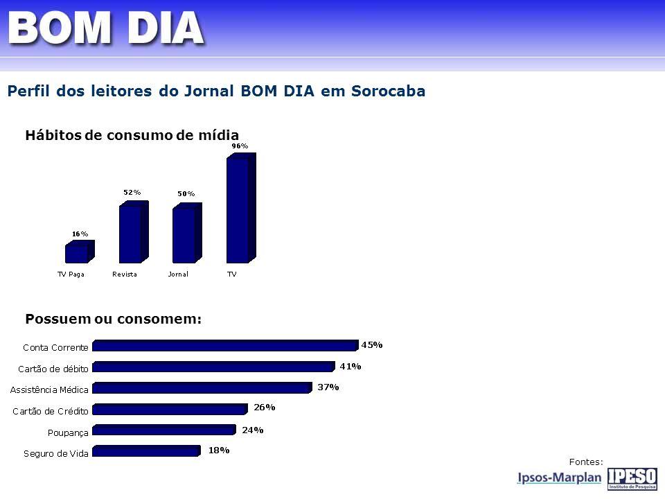 Perfil dos leitores do Jornal BOM DIA em Sorocaba Hábitos de consumo de mídia Possuem ou consomem: Fontes: