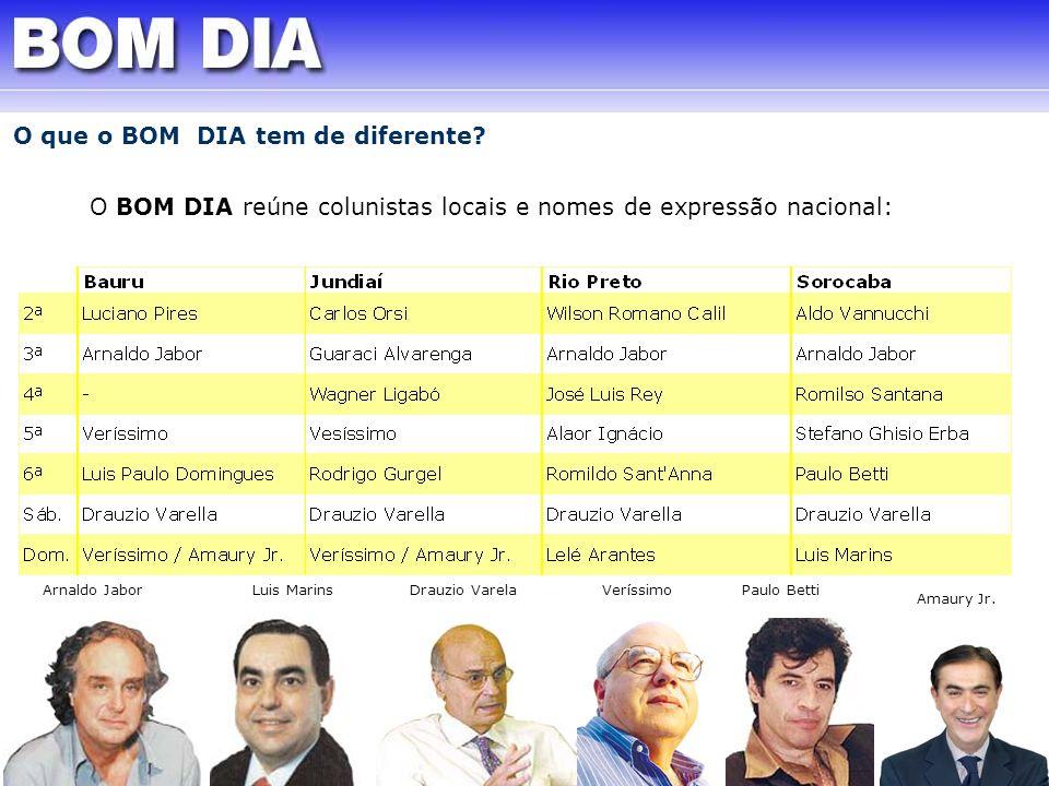 O BOM DIA reúne colunistas locais e nomes de expressão nacional: Arnaldo Jabor Drauzio Varela Amaury Jr. Veríssimo Luis Marins Paulo Betti O que o BOM