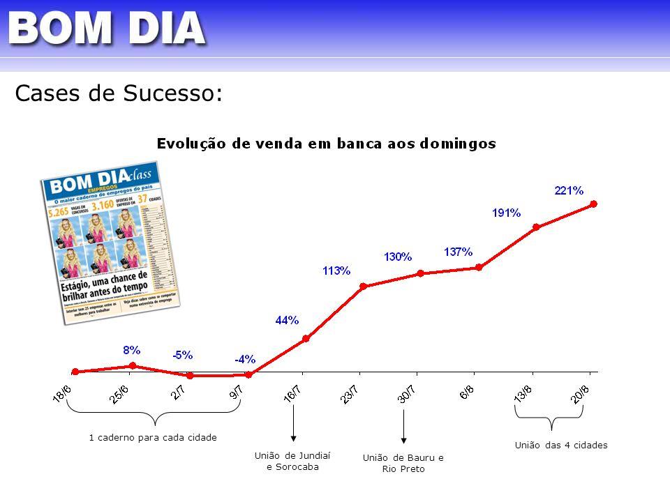 Cases de Sucesso: 1 caderno para cada cidade União de Jundiaí e Sorocaba União de Bauru e Rio Preto União das 4 cidades