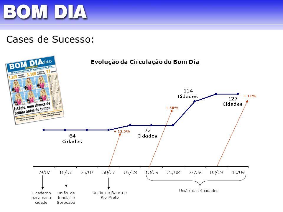 1 caderno para cada cidade União de Jundiaí e Sorocaba União de Bauru e Rio Preto União das 4 cidades + 12,5% + 58% + 11% Evolução da Circulação do Bo