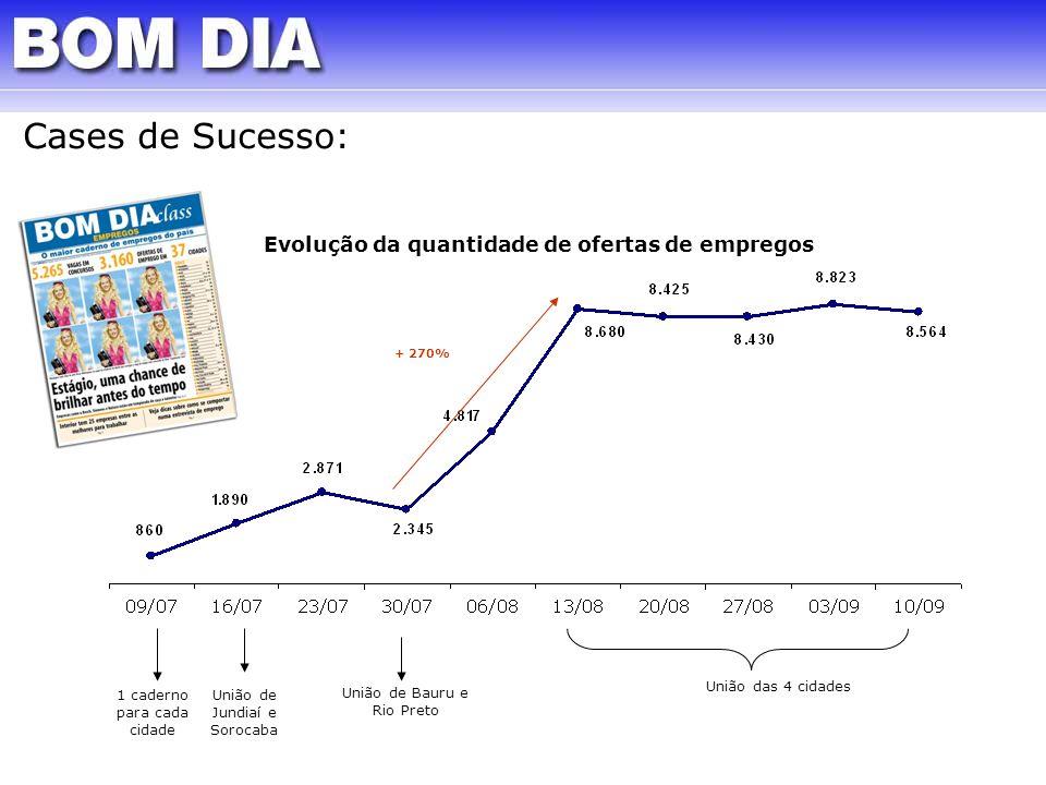1 caderno para cada cidade União de Jundiaí e Sorocaba União de Bauru e Rio Preto União das 4 cidades + 270% Evolução da quantidade de ofertas de empr